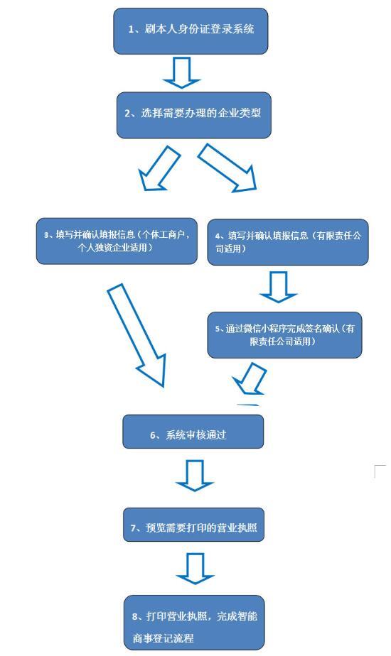 营业执照自助打印终端机常规使用流程